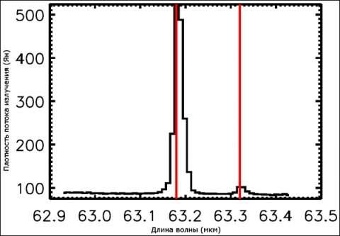 Телескоп «Гершель» зарегистрировал водяной пар в протопланетных дисках звёзд.