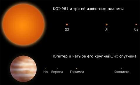 Телескоп «Кеплер» обнаружил трио самых маленьких экзопланет.