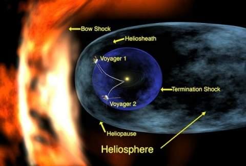 Солнечная система замедляет ход. Апокалипсис близится