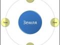 1403007662_thumb_lunaciya-ili-sinodicheskiiy-mesyac