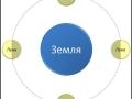 1403007664_lunaciya-ili-sinodicheskiiy-mesyac_8