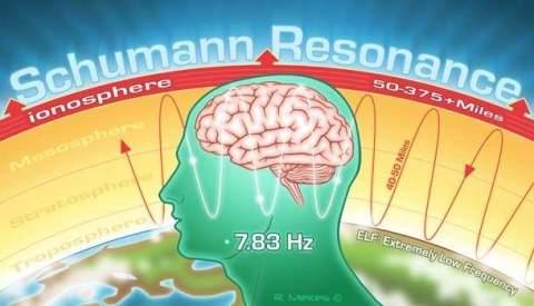 Резонанс Шумана и самочувствие