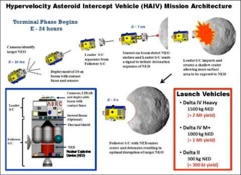 Тандемный космический перехватчик остановит даже большие астероиды