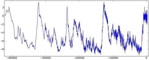 Потоки космических лучей могут привести к ледниковому периоду