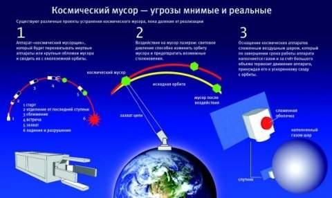 Орбитальная помойка