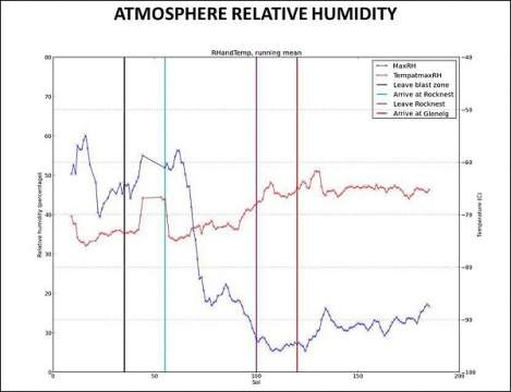 Остаток марсианской атмосферы весьма динамичен