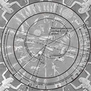 Дендерский Зодиак – ключ к прошлому