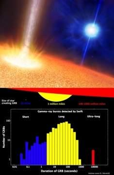 Многочасовые гамма-всплески обязаны своим появлением необычным массивным звёздам