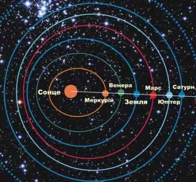 Астрономы: Что такое парад планет и будет ли он в 2012 году